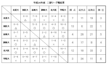 平成26年度二部リーグ戦結果